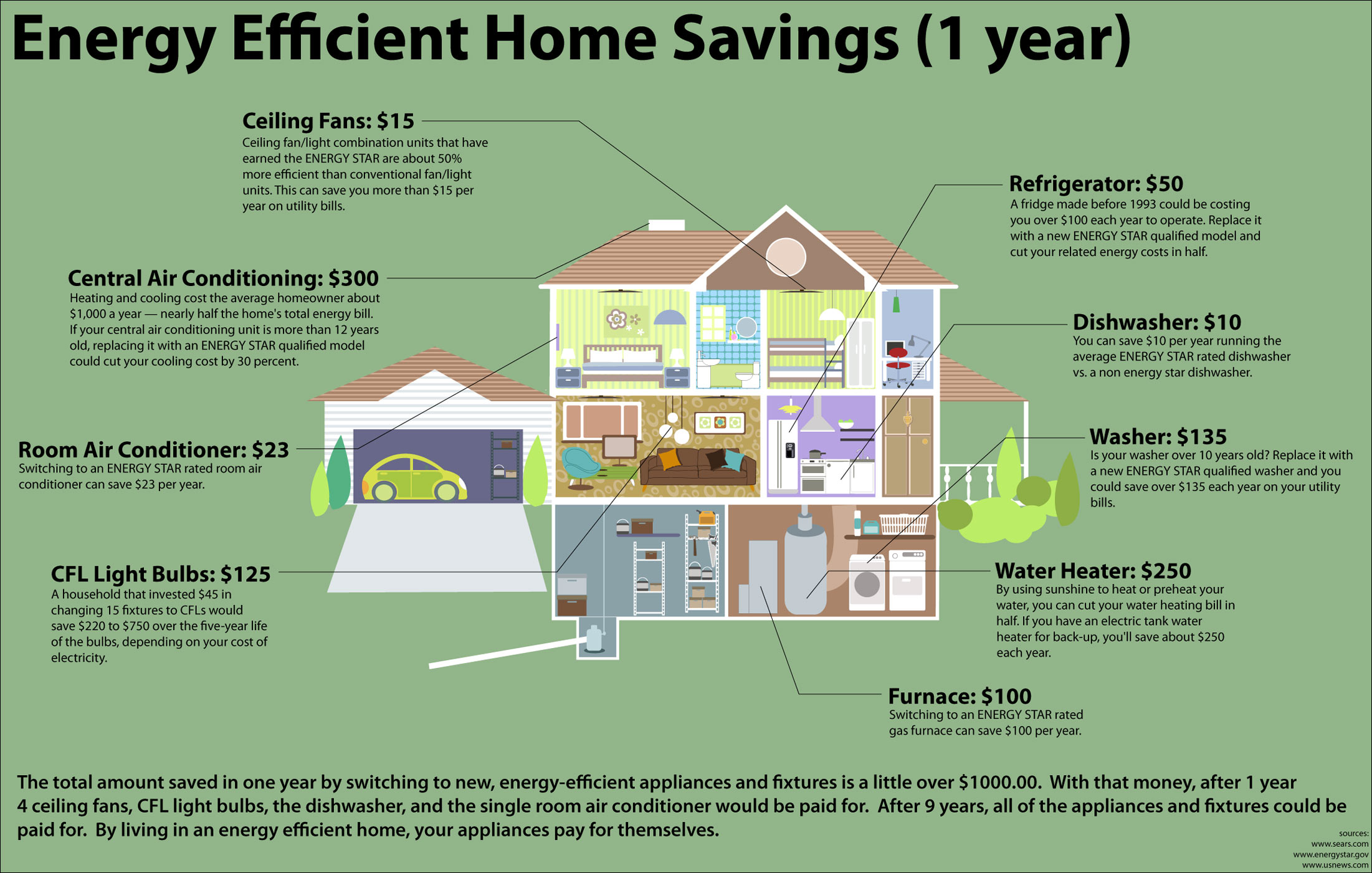 Easy ways to reduce your electrical consumption and save for Ways you can save energy