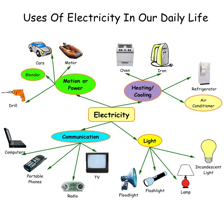 uses_electricity_in_daily_life